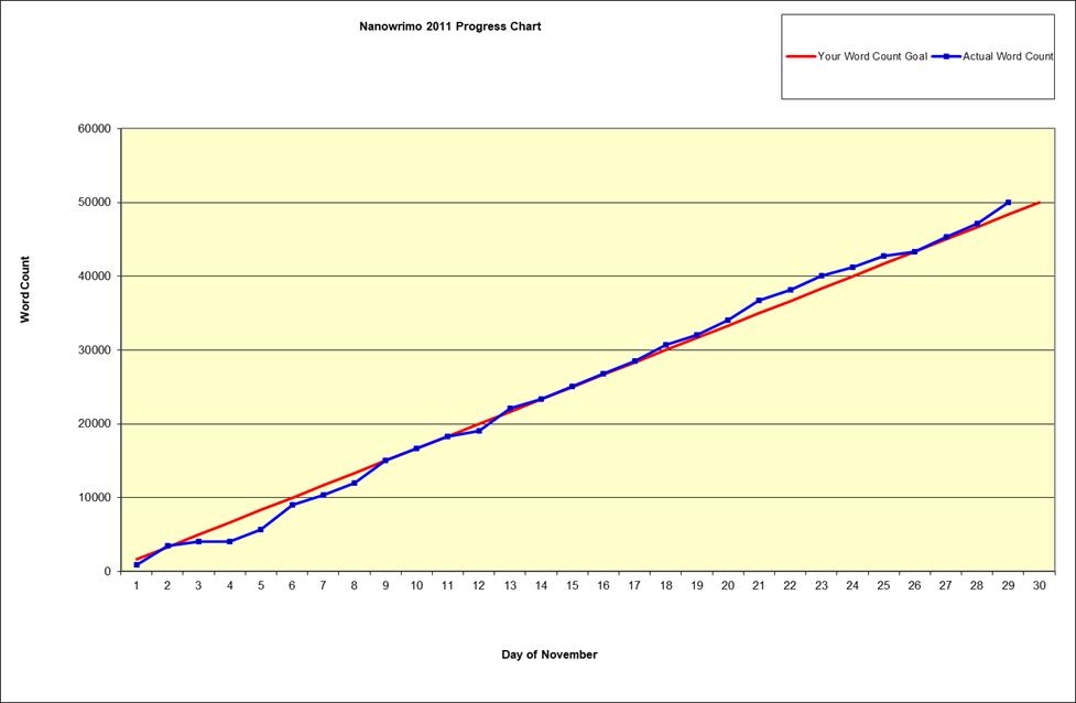 Nano_2011_chart